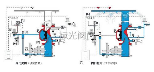 雨淋阀功能演示图 雨淋报警阀工作原理动画